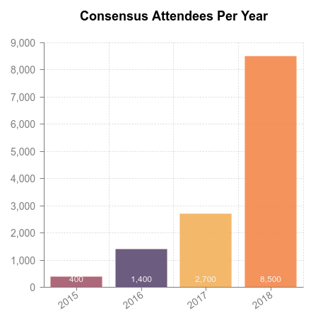 Cryptocurrency consensus summit effects
