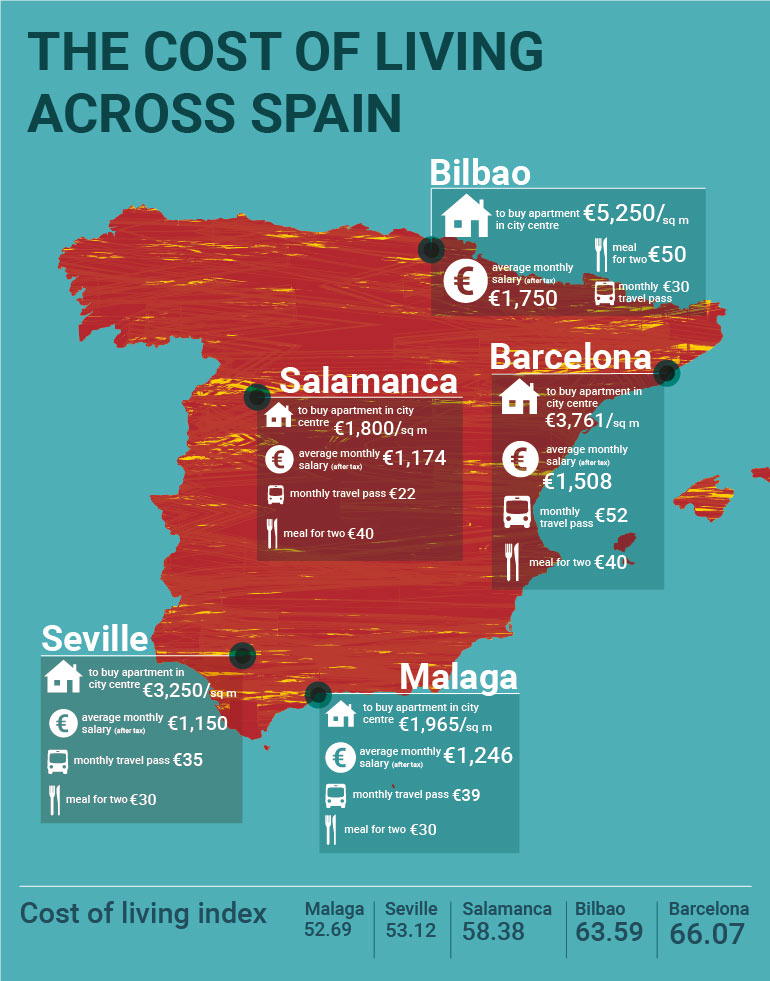 Cost-of-living-in-Spain
