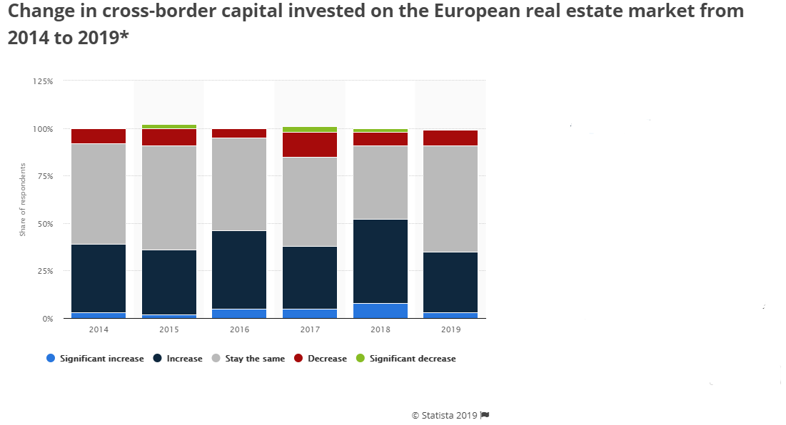 Foreign Real Estate Investment Facts You Need to Know