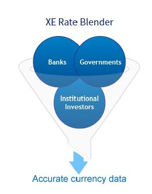 International Online Money Transfer 101: The Basics
