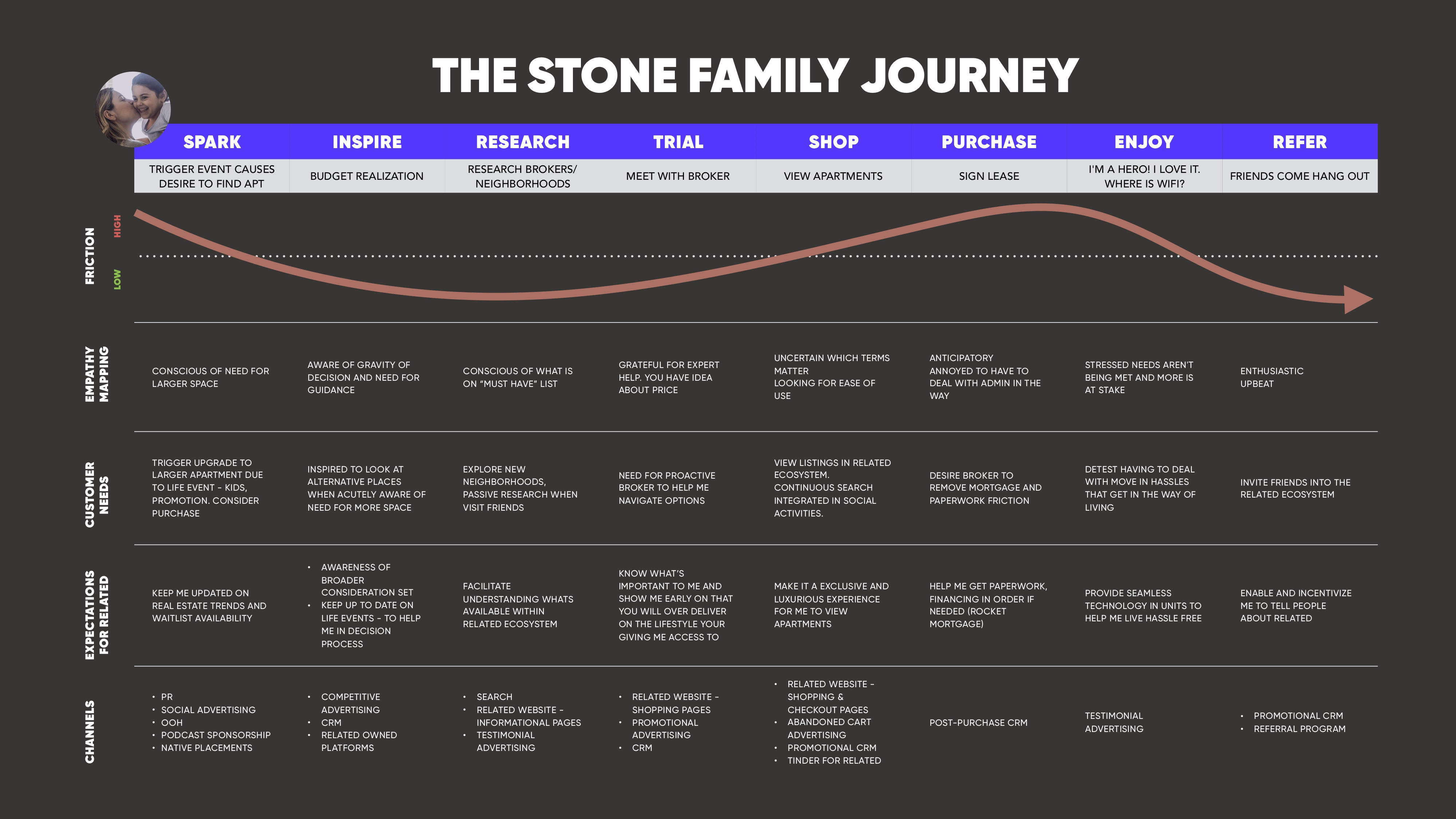 Young Family – User Journey