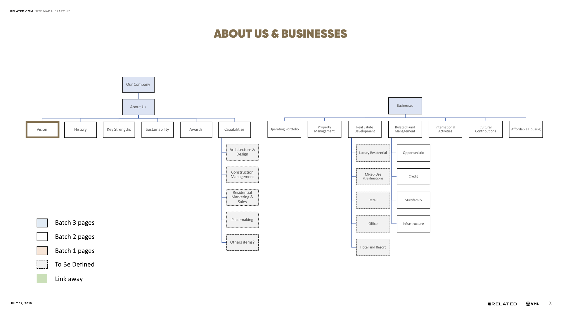 Related.com-Site-Map-Hierarchy-07192018.004