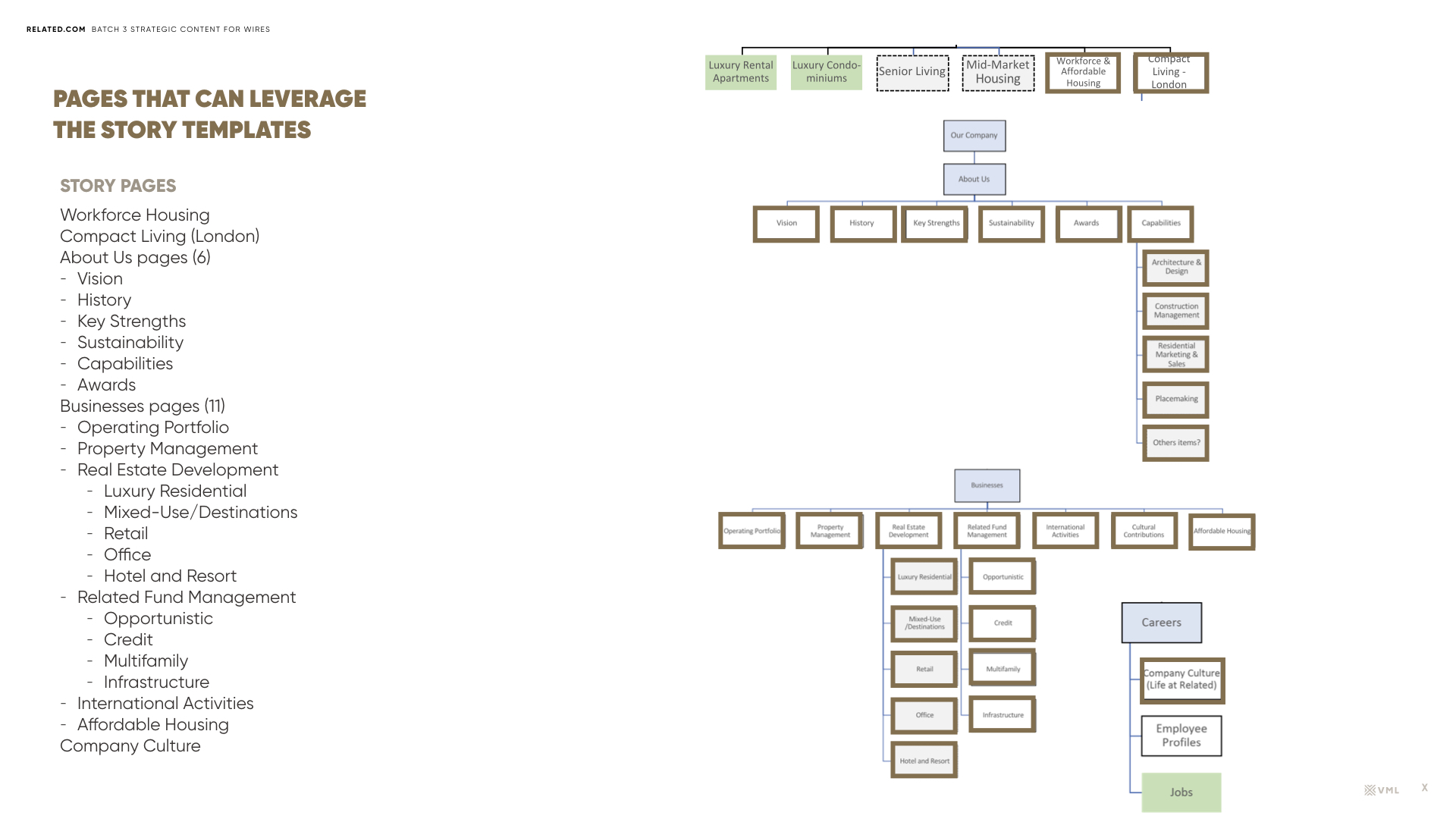 Related.com-Site-Map-Hierarchy-07192018.030