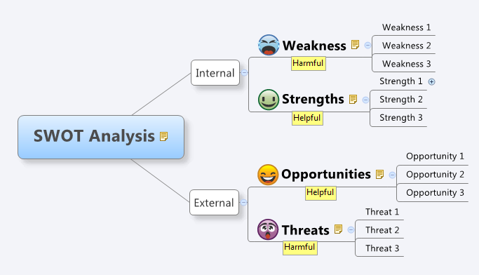 Mind Map Structure