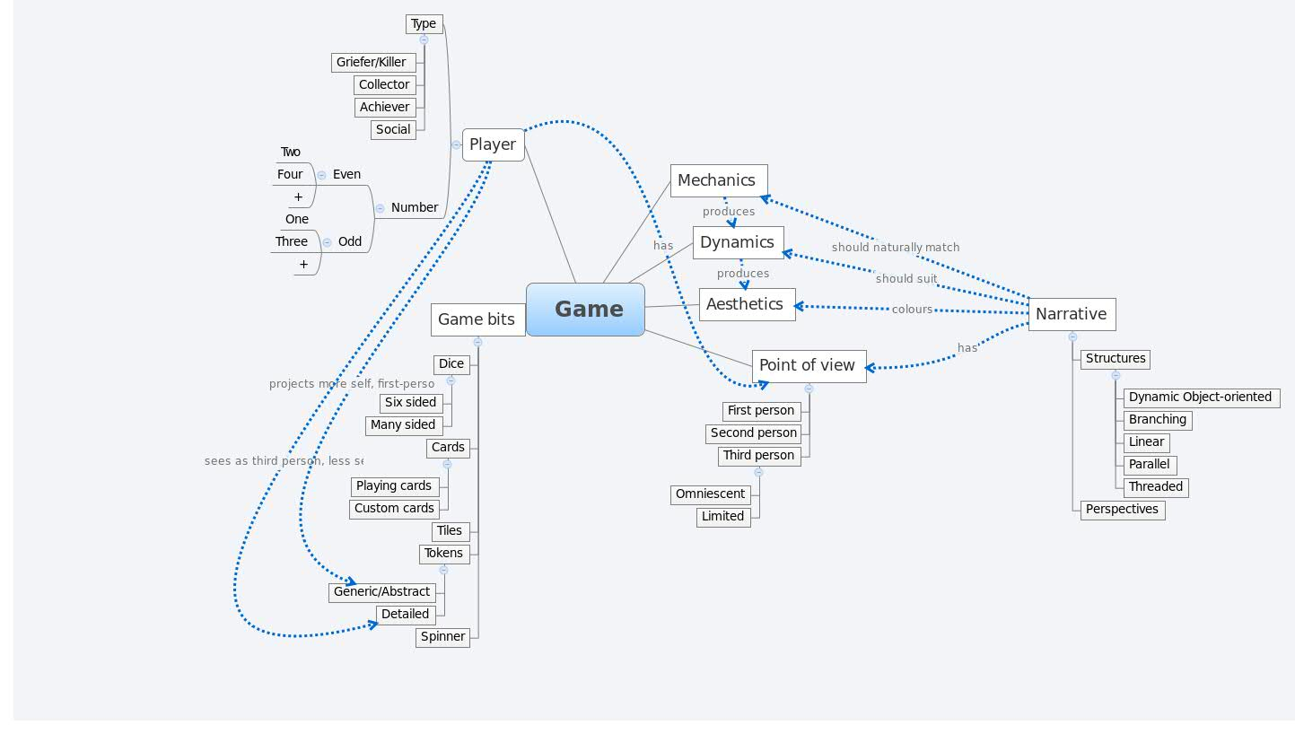 Game - XMind - Mind Mapping Mind Mapping Games on