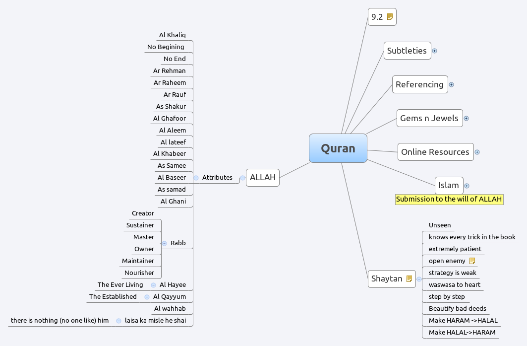 Quran - XMind - Mind Mapping Software