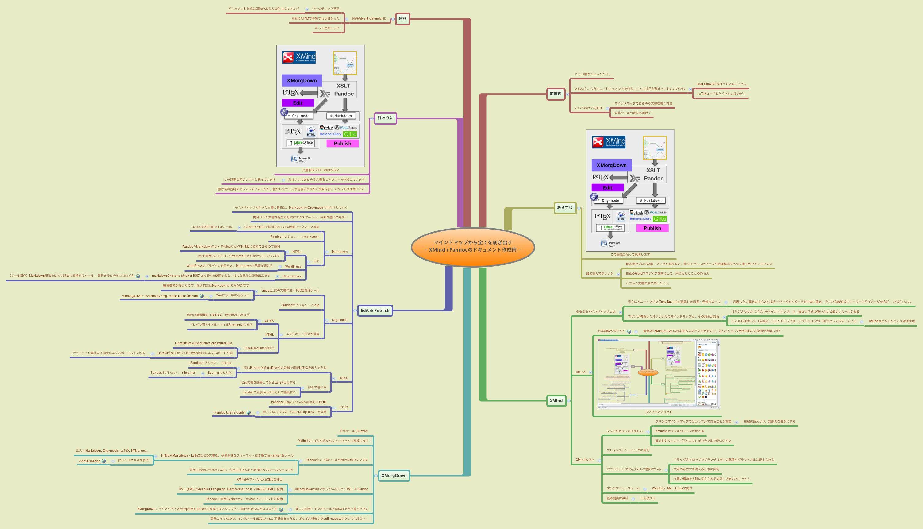 マインドマップから全てを紡ぎ出す         - XMind+Pandocのドキュメント作成術 -