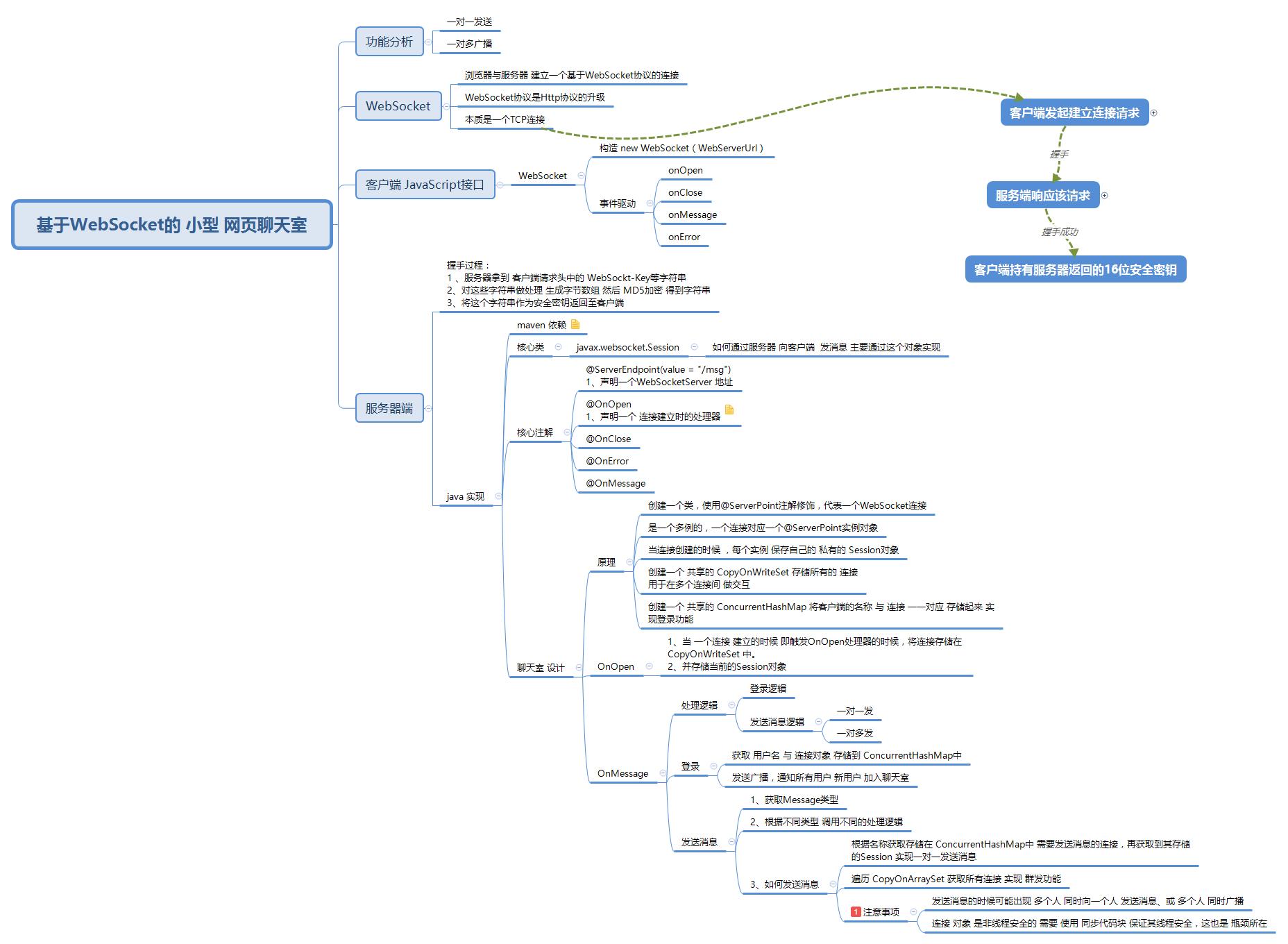 基于WebSocket的小型网页聊天室- XMind - Mind Mapping Software