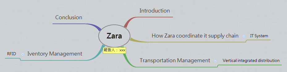 Zara - XMind - Mind Mapping Software