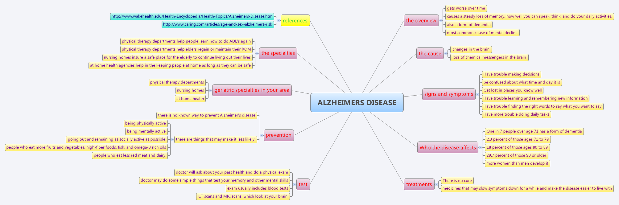 Is There A Test For Alzheimers >> ALZHEIMERS DISEASE - XMind - Mind Mapping Software