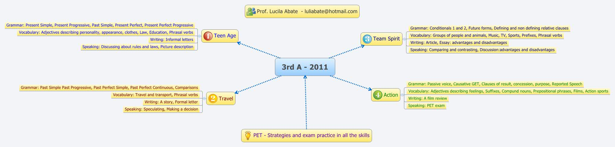 3rd A - 2011 - XMind - Mind Mapping Software