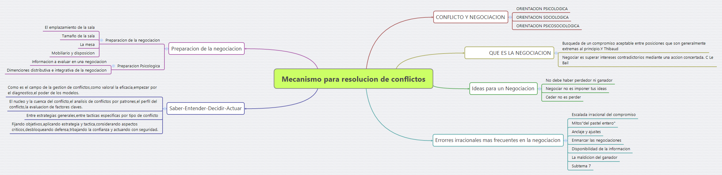 QUE ES SOCIOLOGIA - XMind: The Most Popular Mind Mapping Software on ...