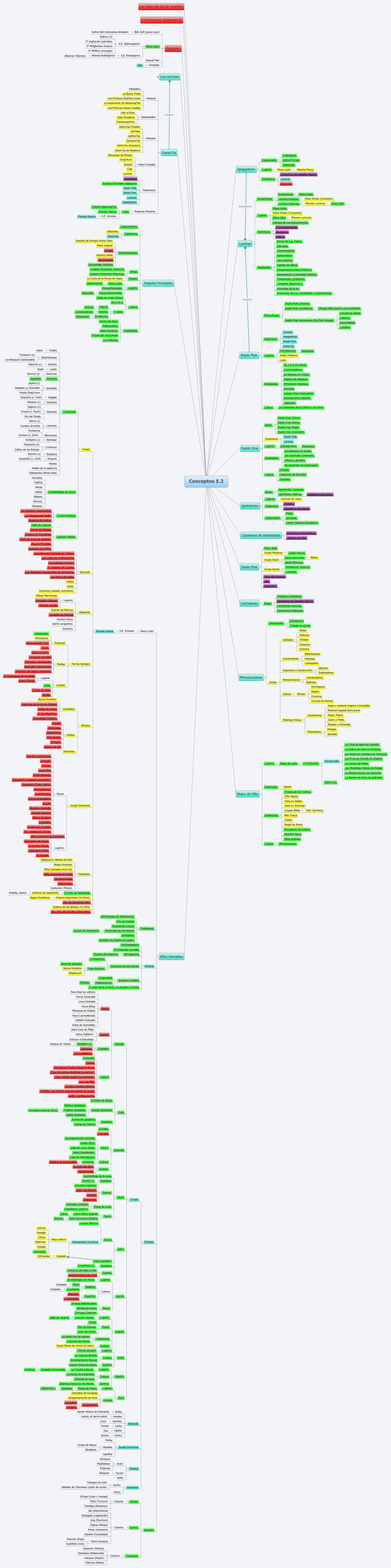 Conceptos 5.2