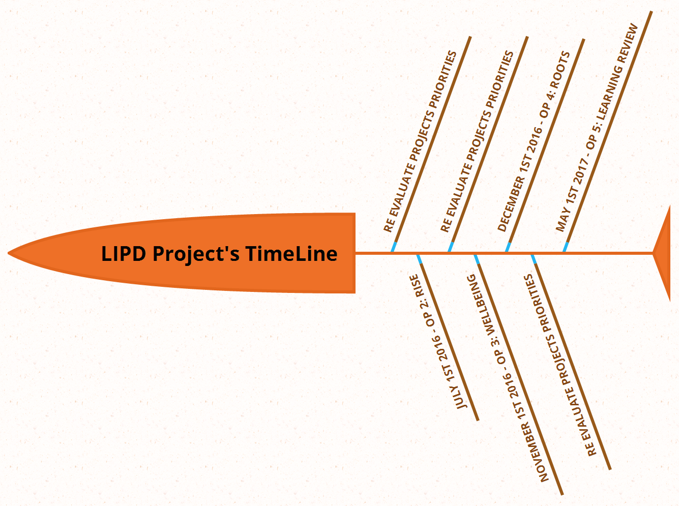 LIPD Project's TimeLine