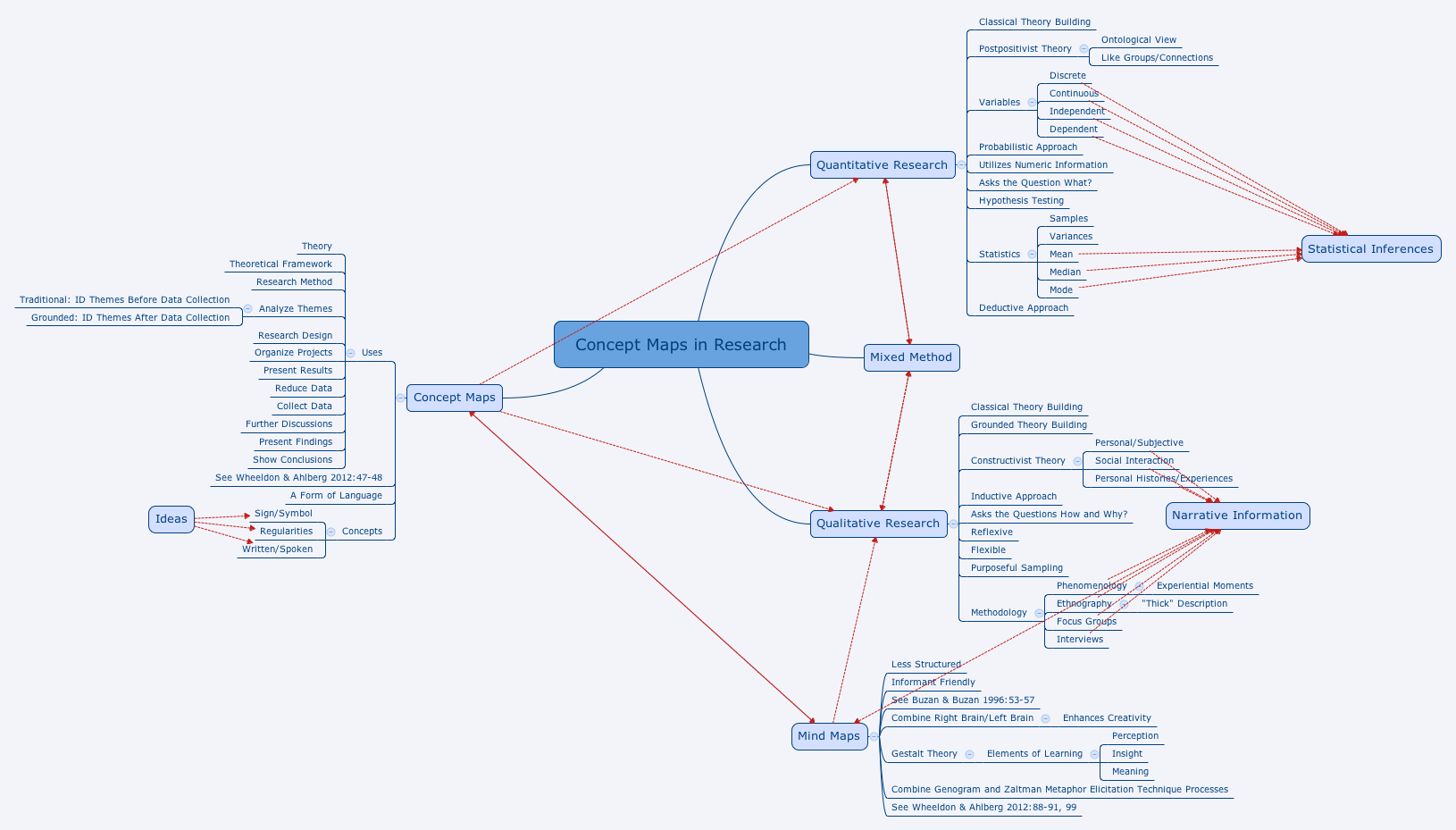 Concept Maps In Research Xmind Mind Mapping Software