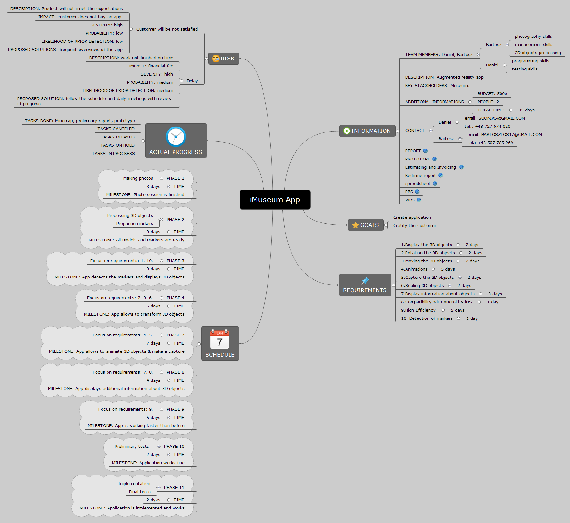 iMuseum App - XMind - Mind Mapping Software