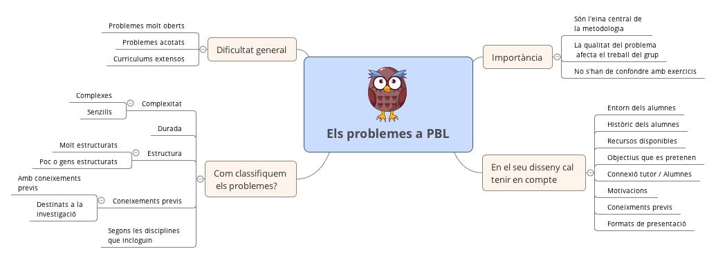 Els problemes a PBL