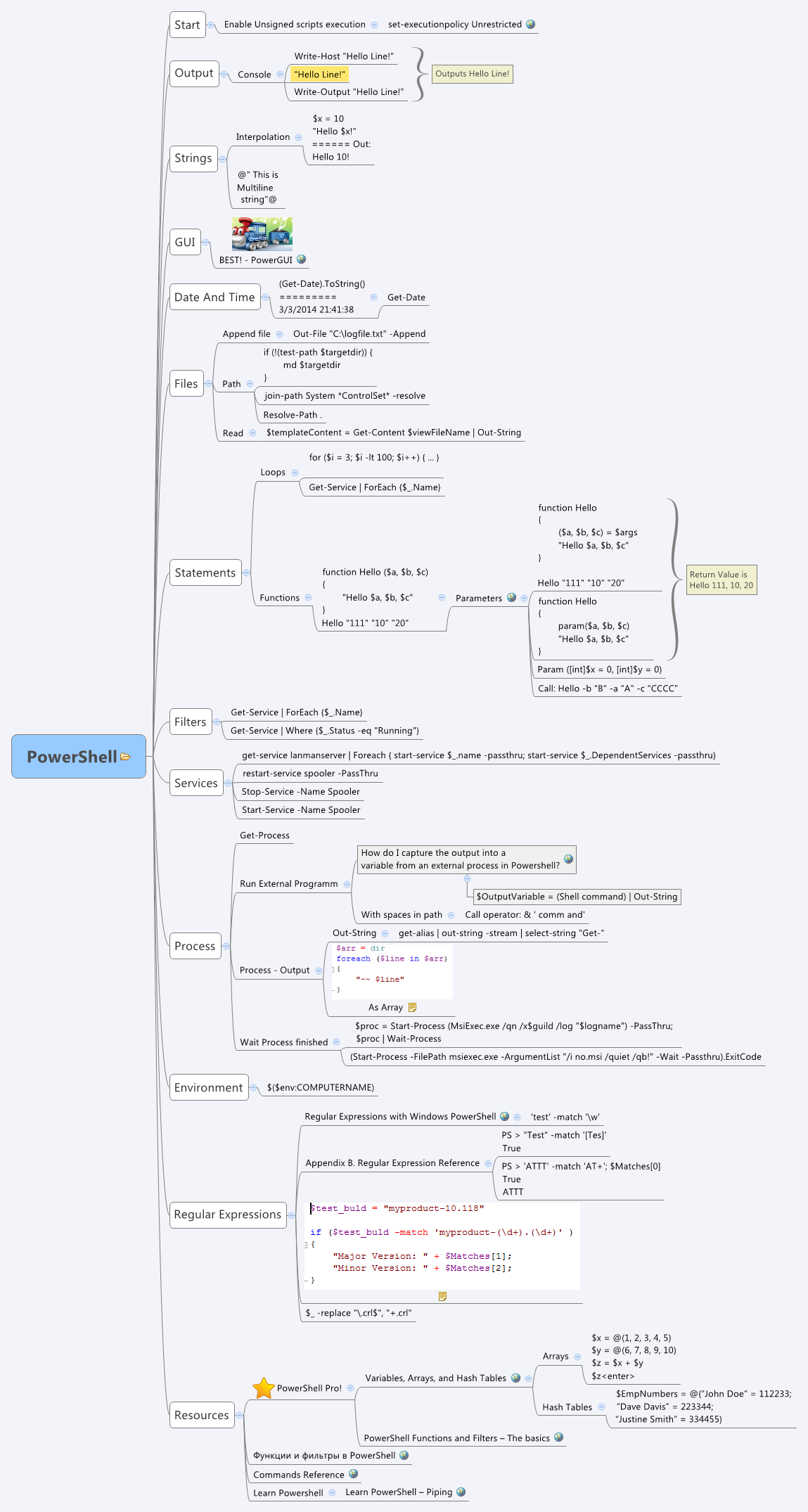 PowerShell - XMind - Mind Mapping Software