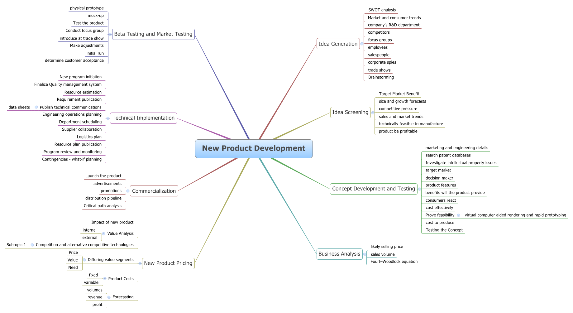 Product Concept Map.New Product Development Xmind Mind Mapping Software