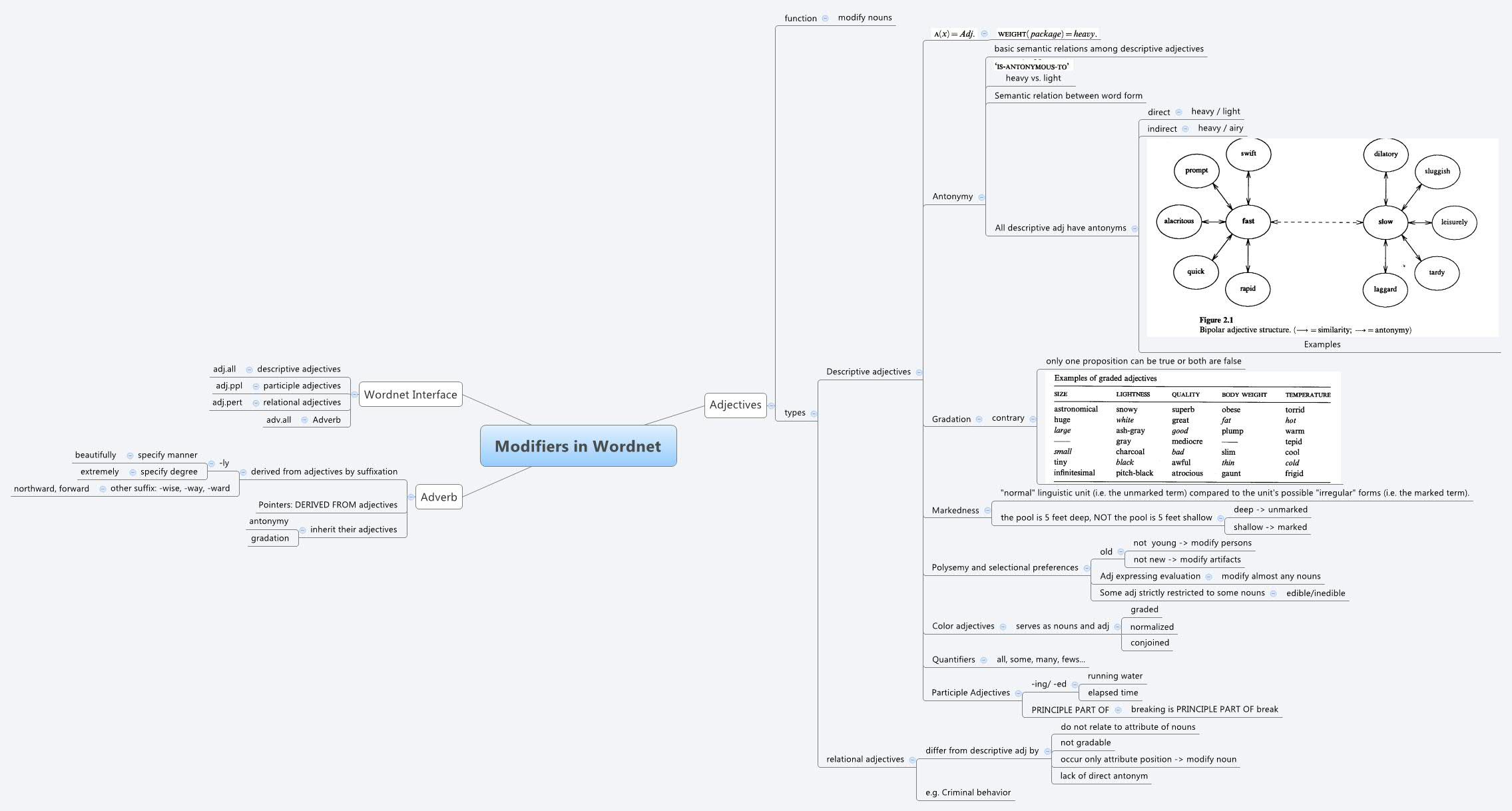 Modifiers In Wordnet Xmind The Most Popular Mind Mapping Software