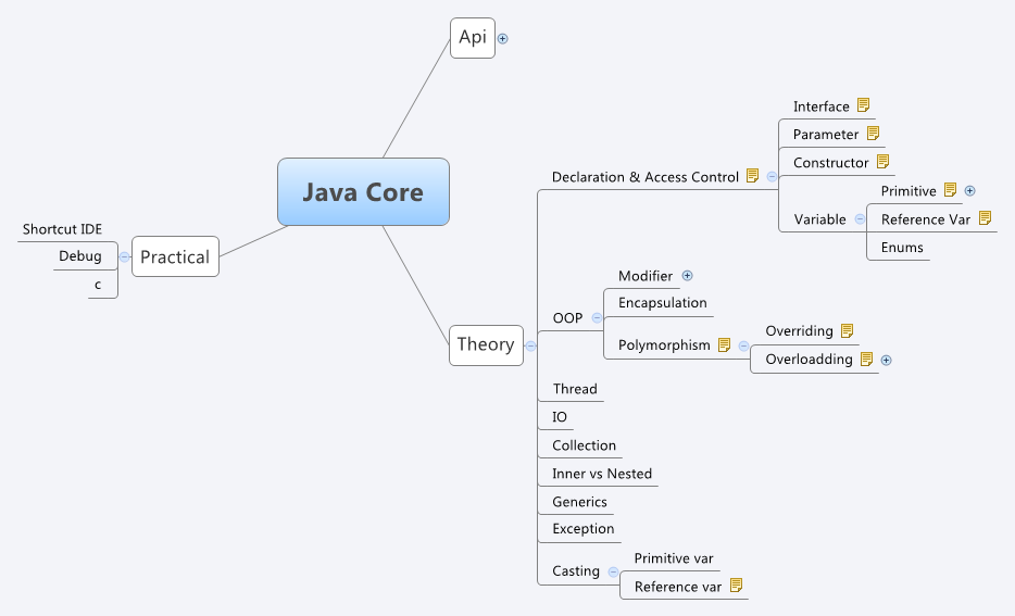 Java Core - XMind - Mind Mapping Java Maps on vietnam map, bali map, australia map, indonesia map, mekong river map, mecca map, indochina map, malaya map, world map, india map, hawaii map, gujarat map, philippines map, madagascar map, moluccas map, singapore map, sumatra map, gobi desert map, jakarta map, china map,
