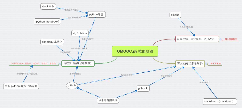 OMOOC.py 技能地图