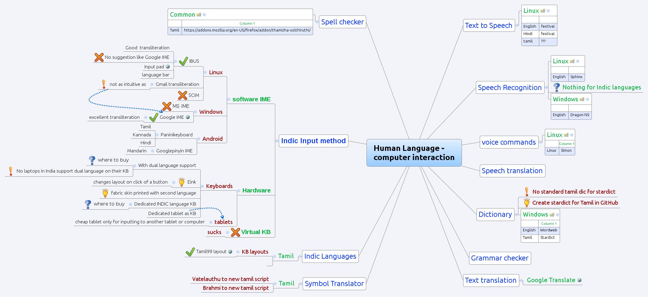 Human Language -      computer interaction