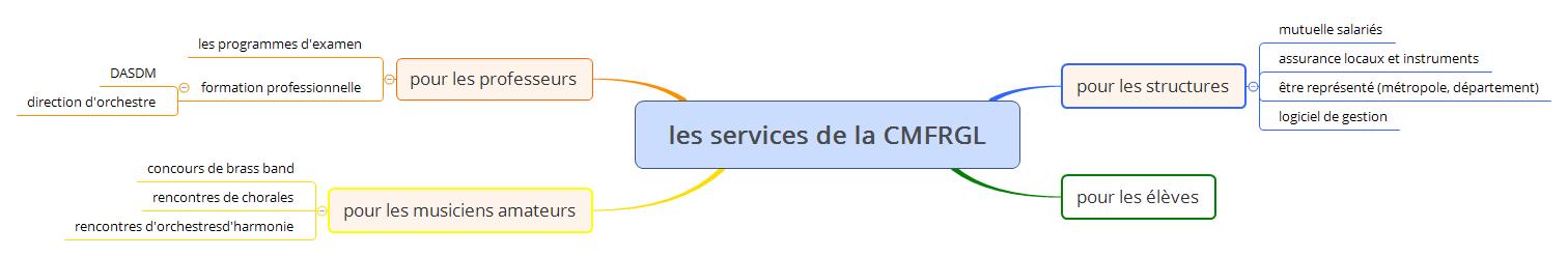 les services de la CMFRGL