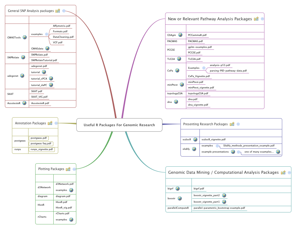 Useful R Packages For Genomic Research - XMind - Mind Mapping Software