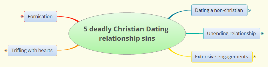 what should a christian dating relationship look like