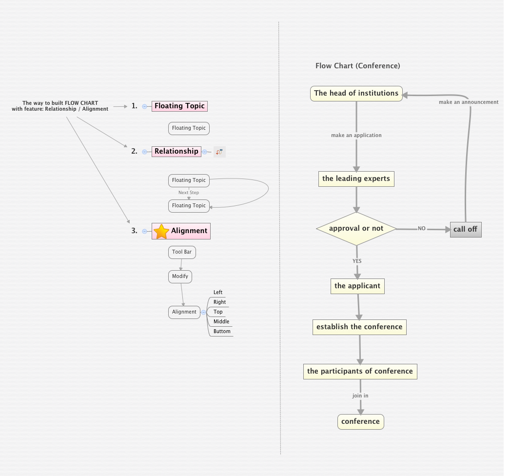 Flow Chart Conference Xmind Mind Mapping Software Process Diagram Vs Workflow