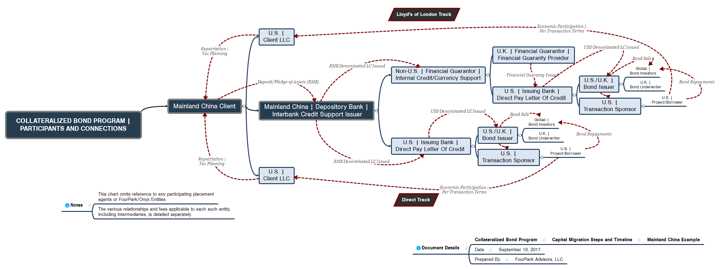 fourpark collateralized bond program process map fourpark