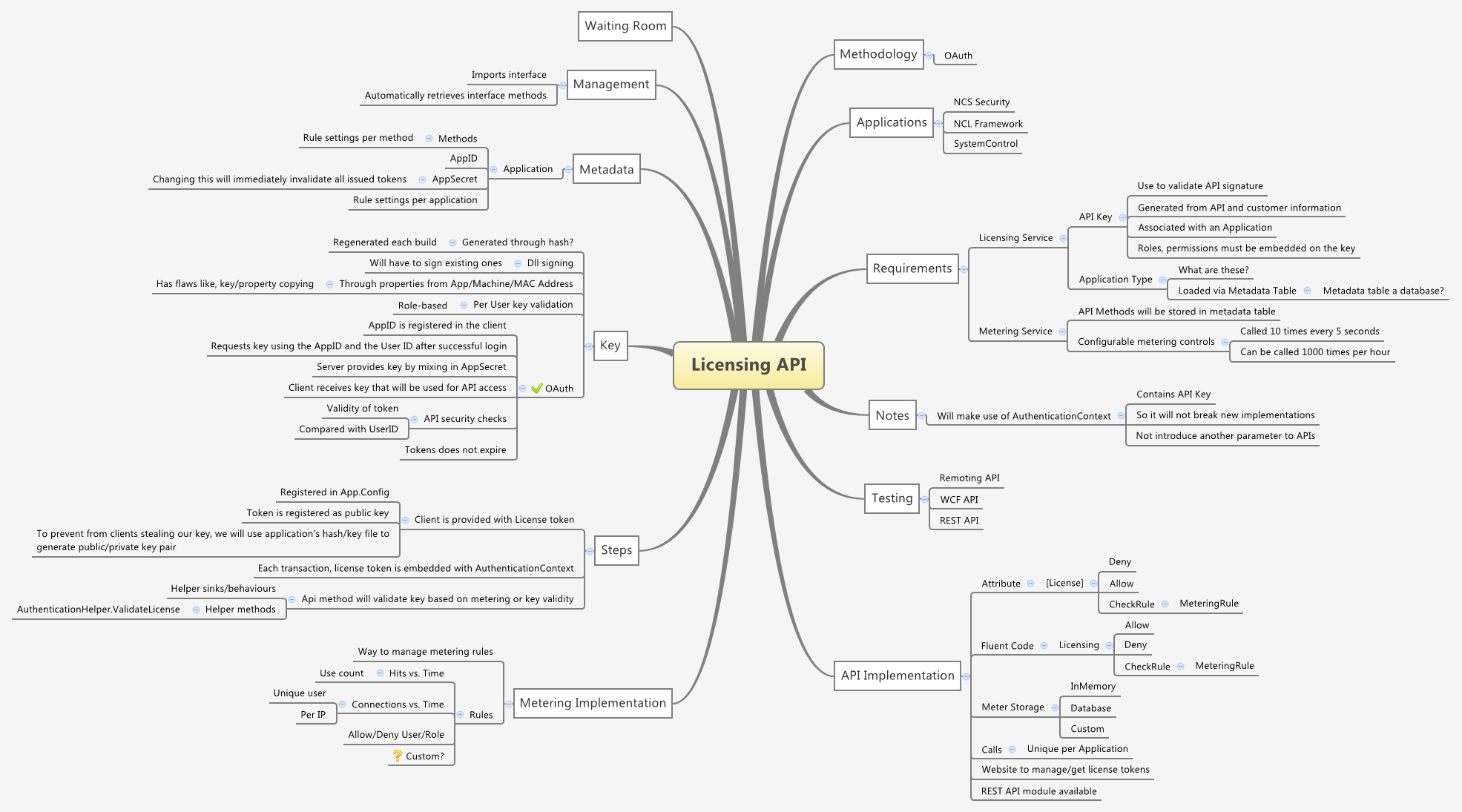 Licensing API - XMind - Mind Mapping Software