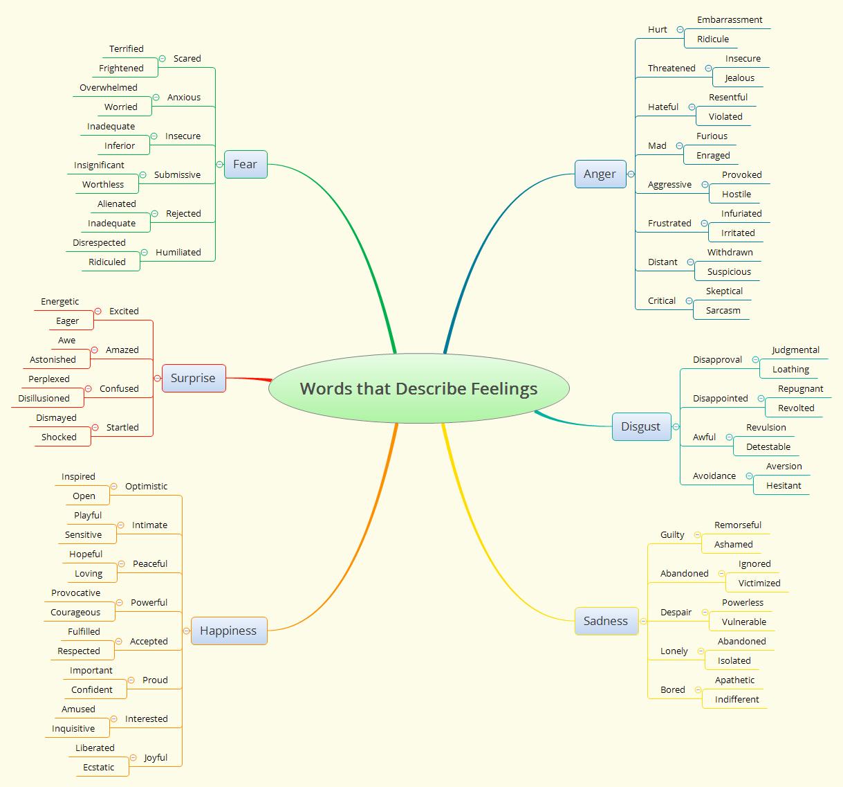 Words that Describe Feelings