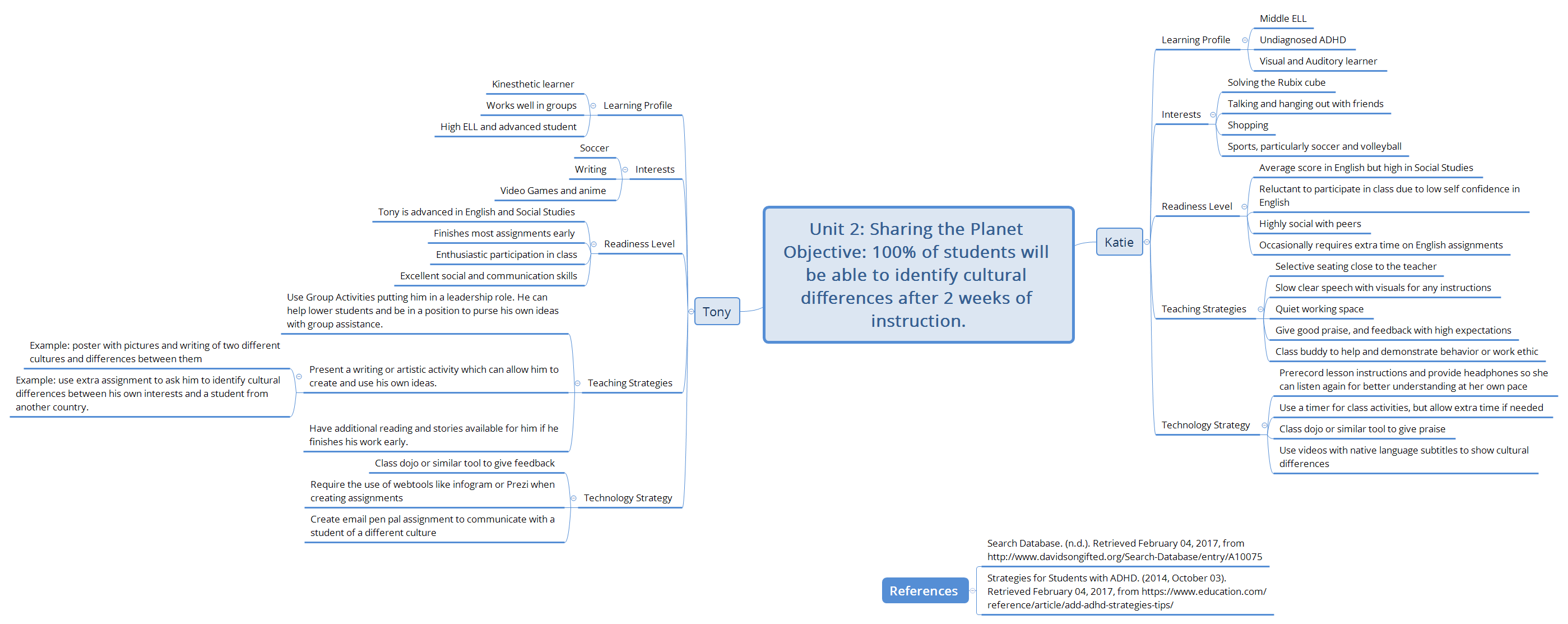 Differentiationg Lesson Plans - XMind - Mind Mapping Software