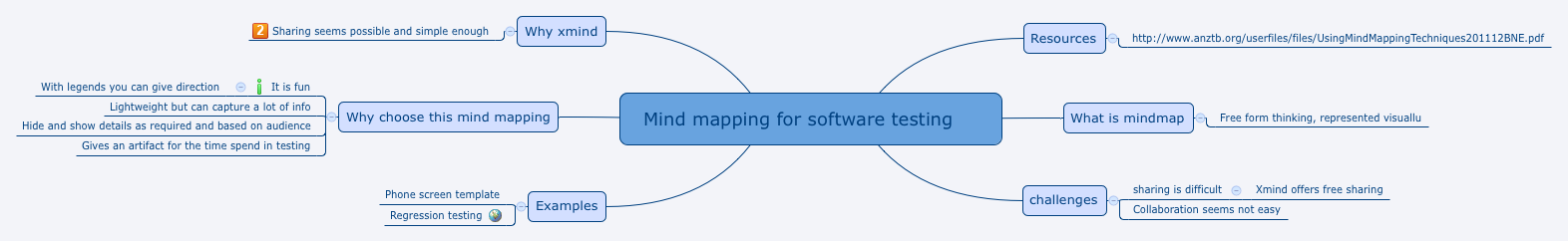 Mind mapping for software testing