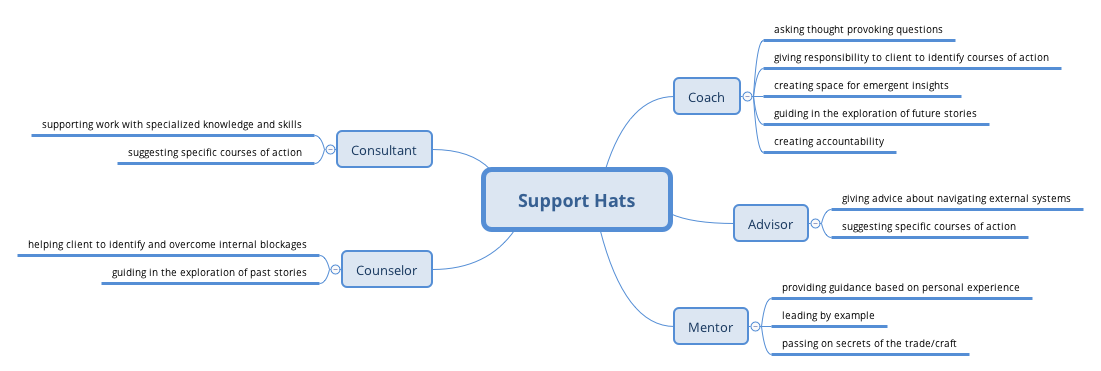 Support Hats
