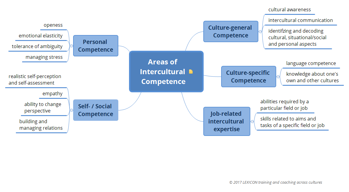 areas of intercultural competence xmind the most popular mind mapping software on the planet