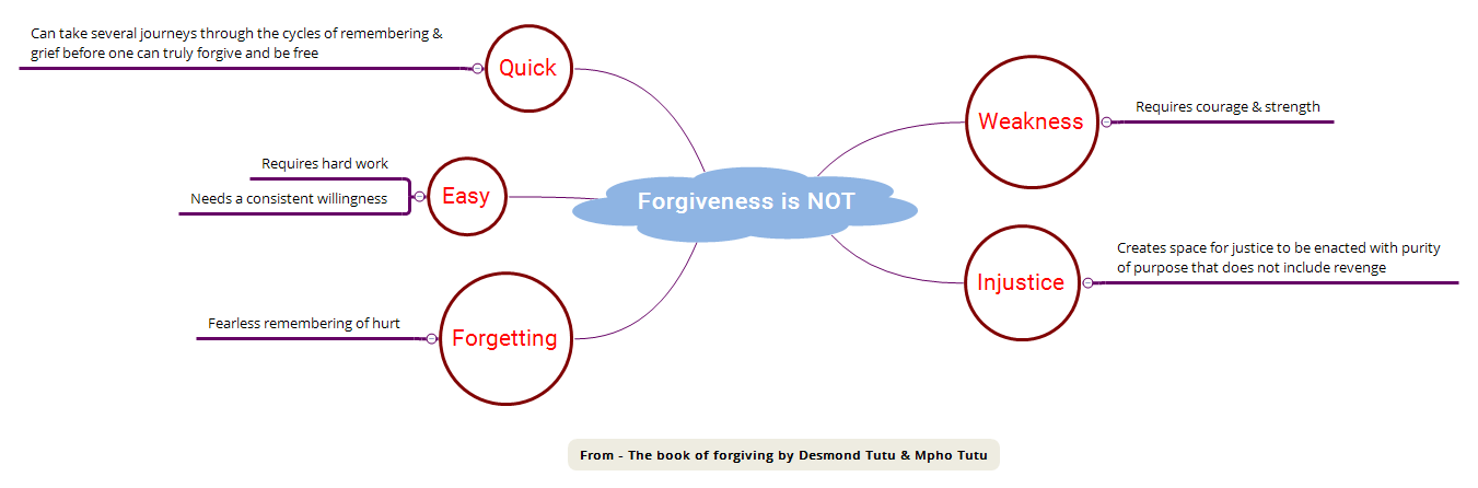 Forgiveness is NOT - XMind - Mind Mapping Software