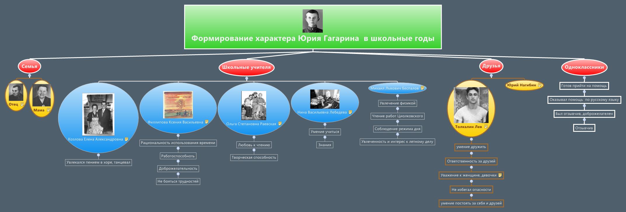 Формирование характера Юрия Гагарина  в школьные годы