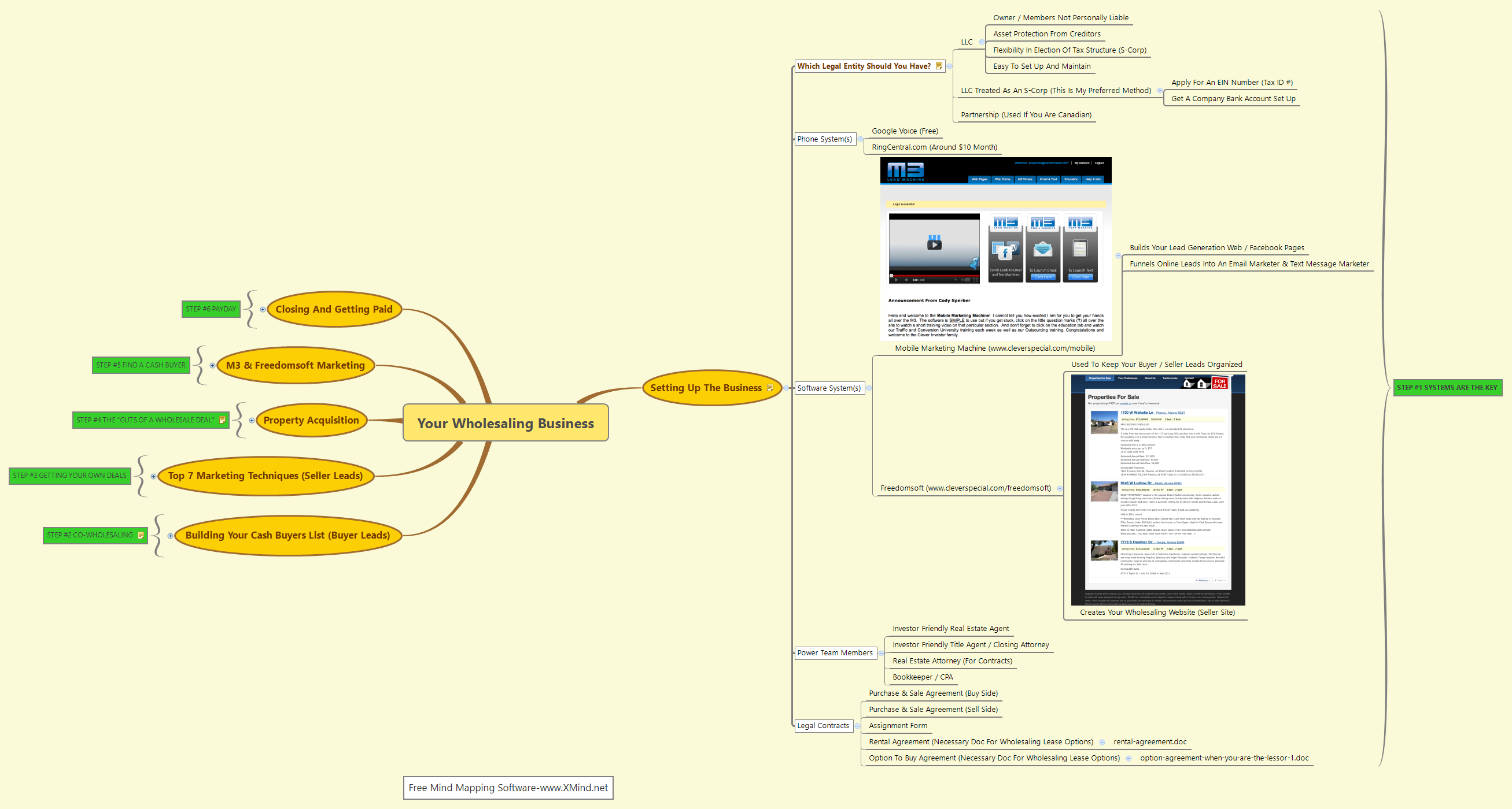 Your Wholesaling Business - XMind - Mind Mapping Software