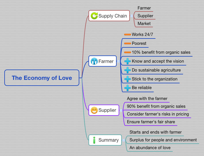 The Economy of Love