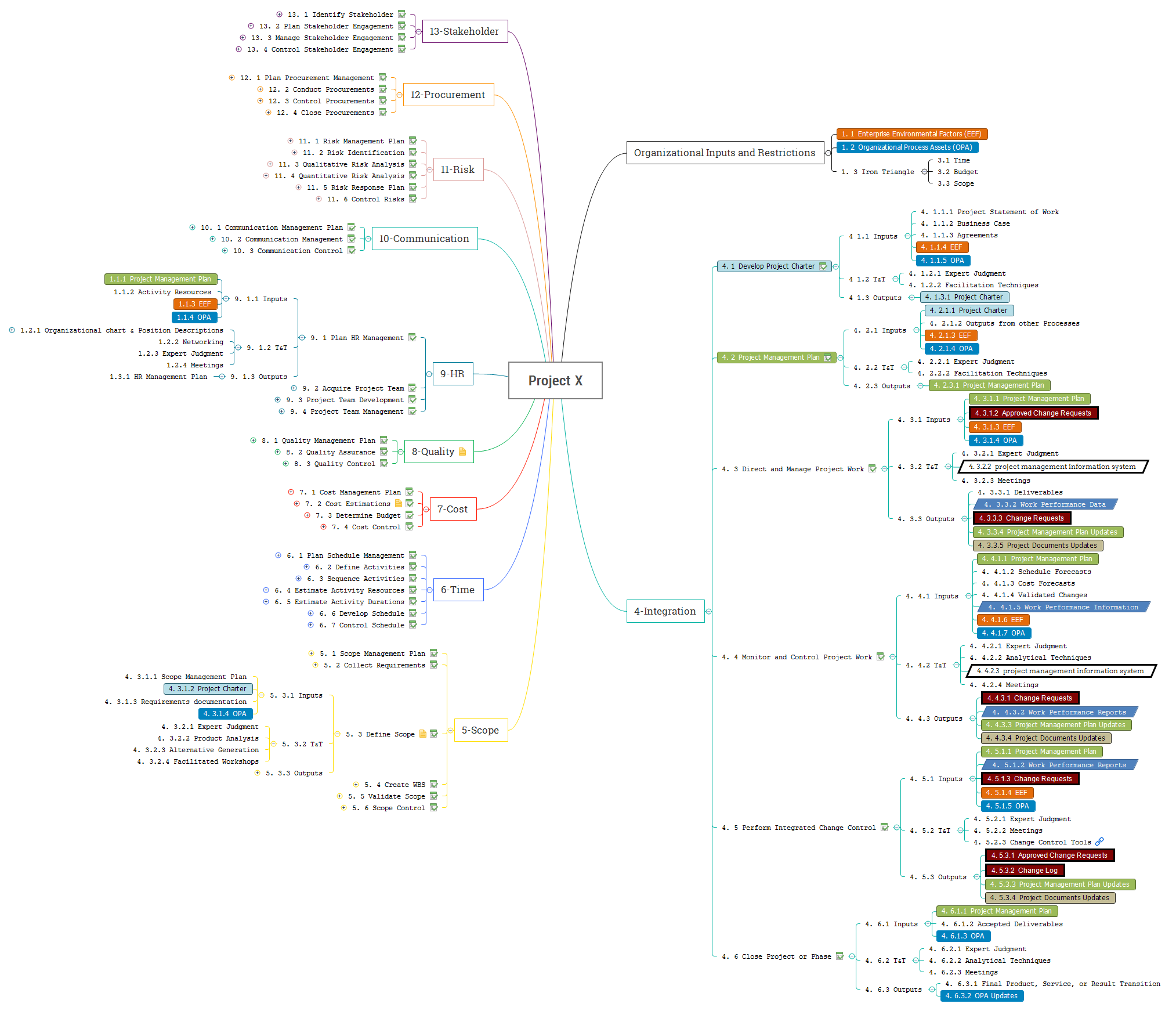 PMBok 5th ed. mind map by domain