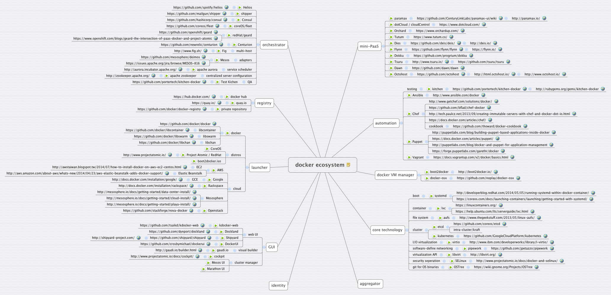 container ecosystem - XMind - Mind Mapping Software