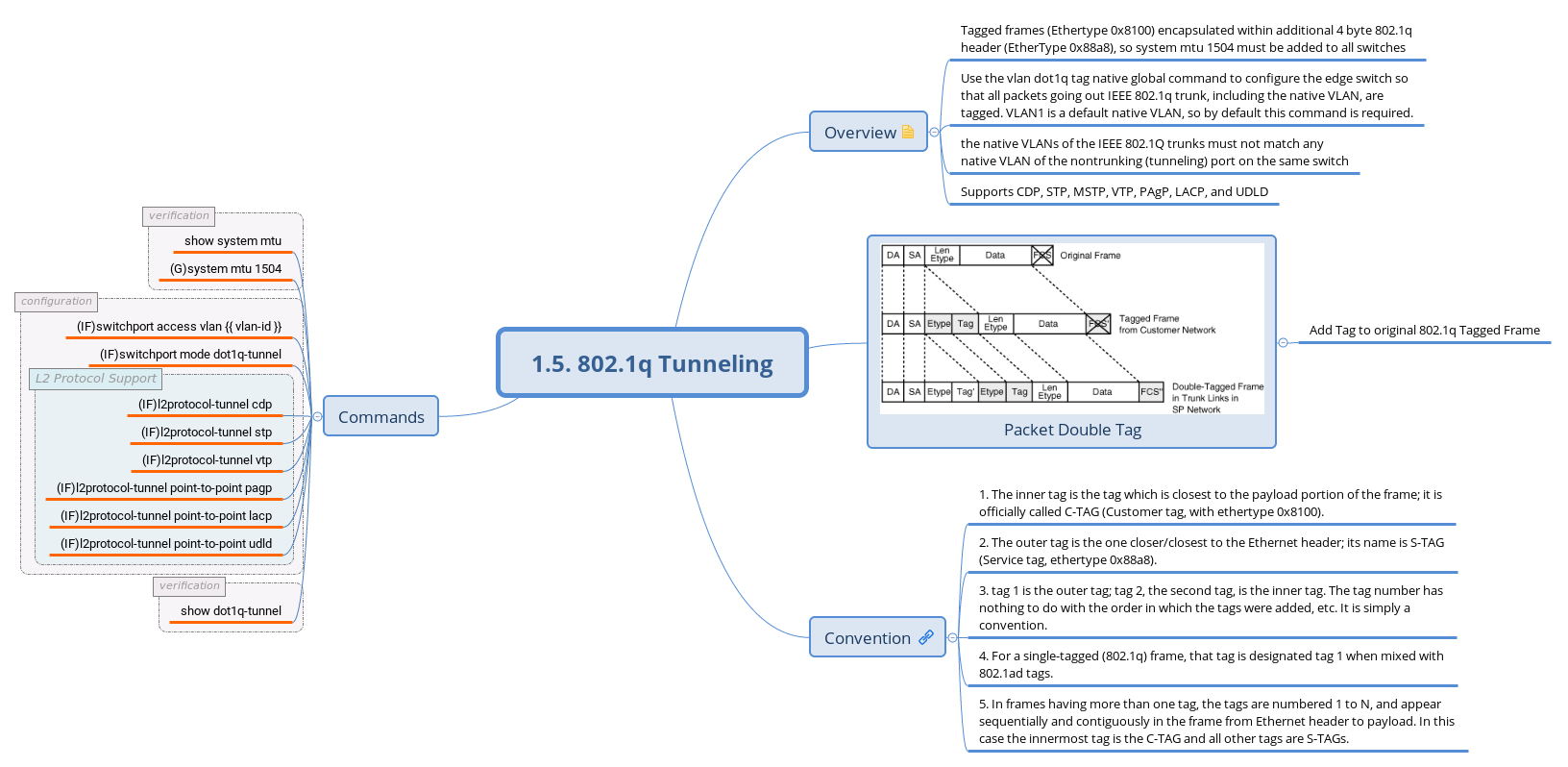 1.5. 802.1q Tunneling - XMind - Mind Mapping Software