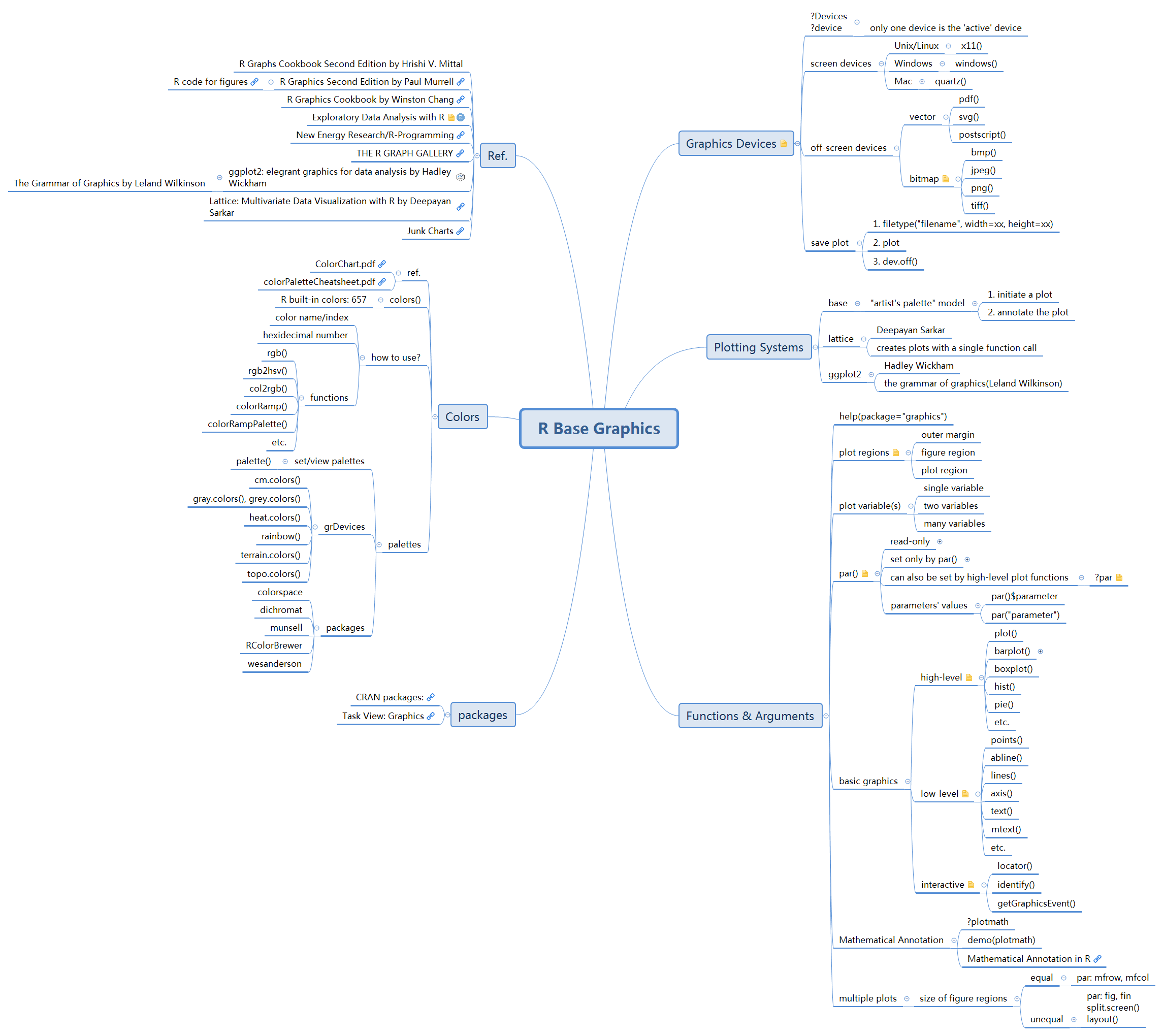 R Base Graphics - XMind - Mind Mapping Software