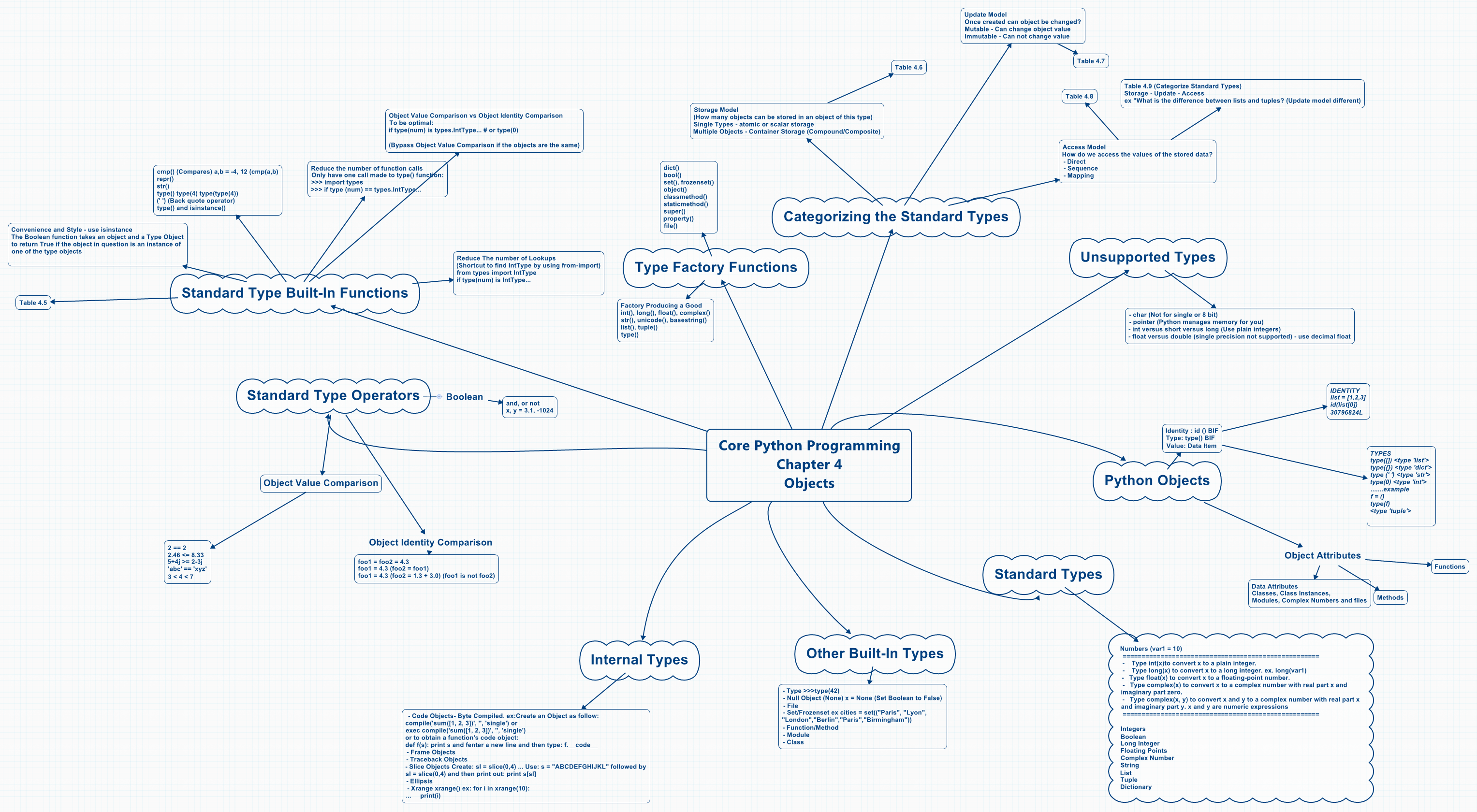 Core Python Programming Chapter 4 Objects - XMind - Mind Mapping