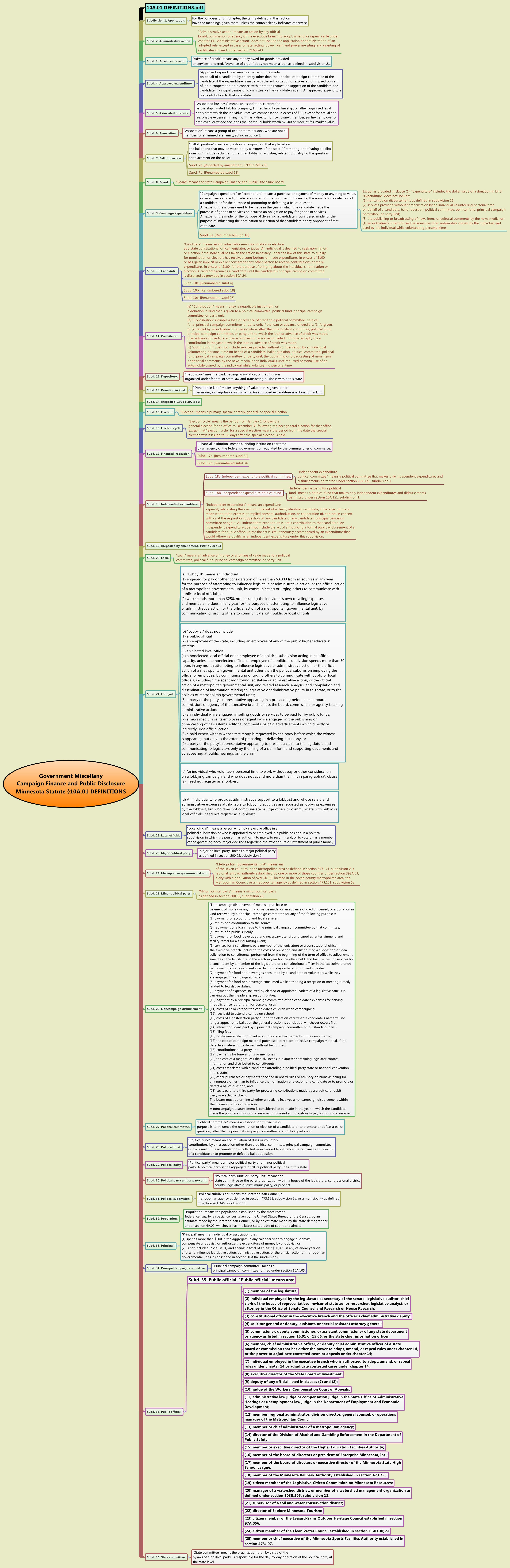 Thumbnail of mind map