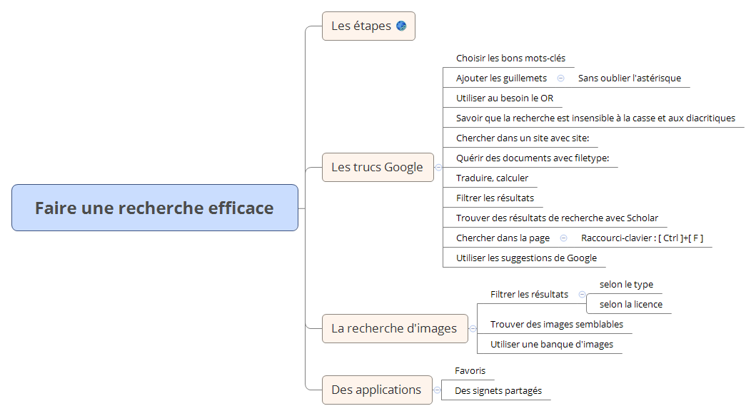 Faire Une Recherche Efficace Xmind Mind Mapping Software