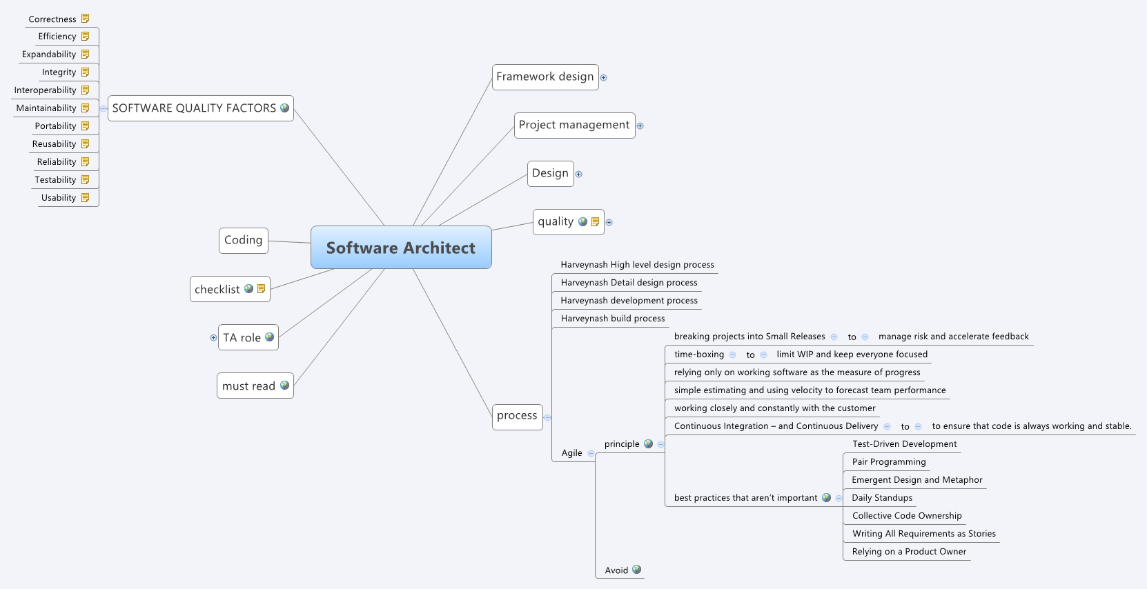 Software Architect Xmind Mind Mapping Software
